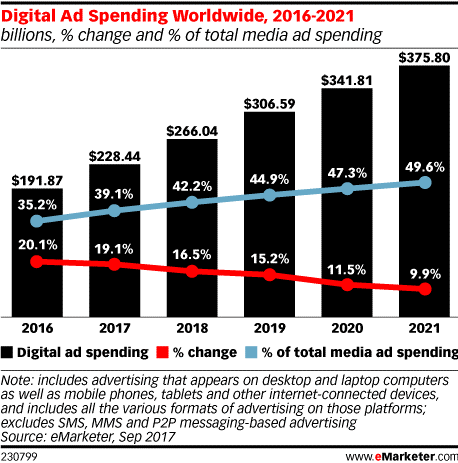 Digital Advertising – Key Trends Heading into 2020