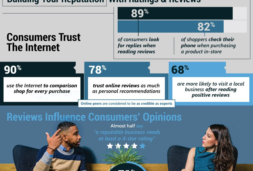 Using AI to Manage Your Online Reviews [Infographic]