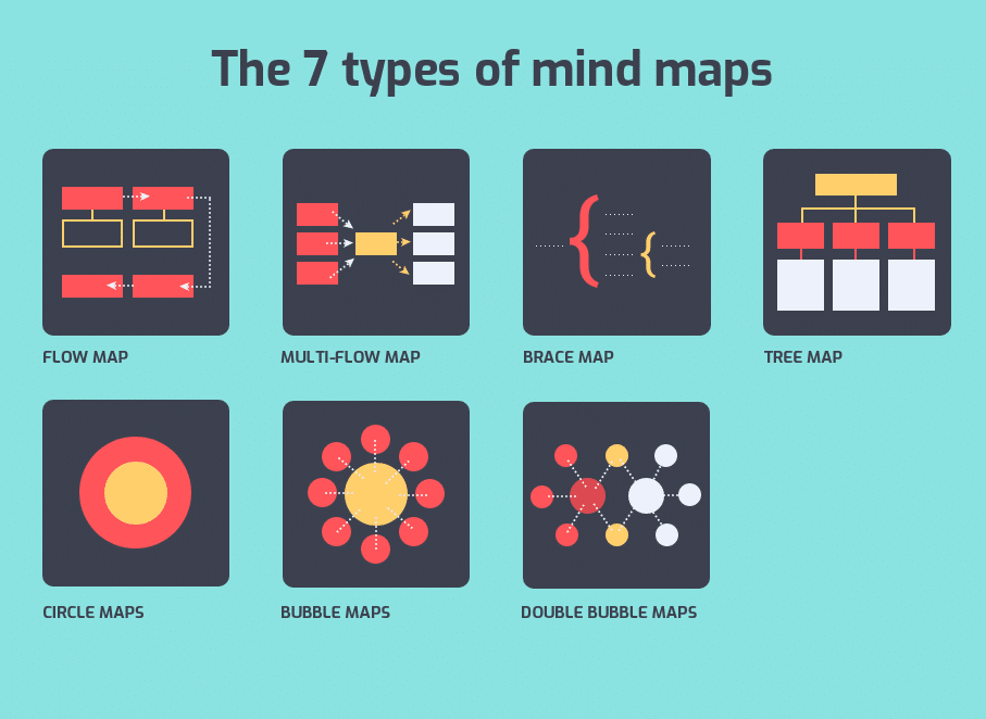The 7 Types of Mind Map You Need to Know About [Infographic]