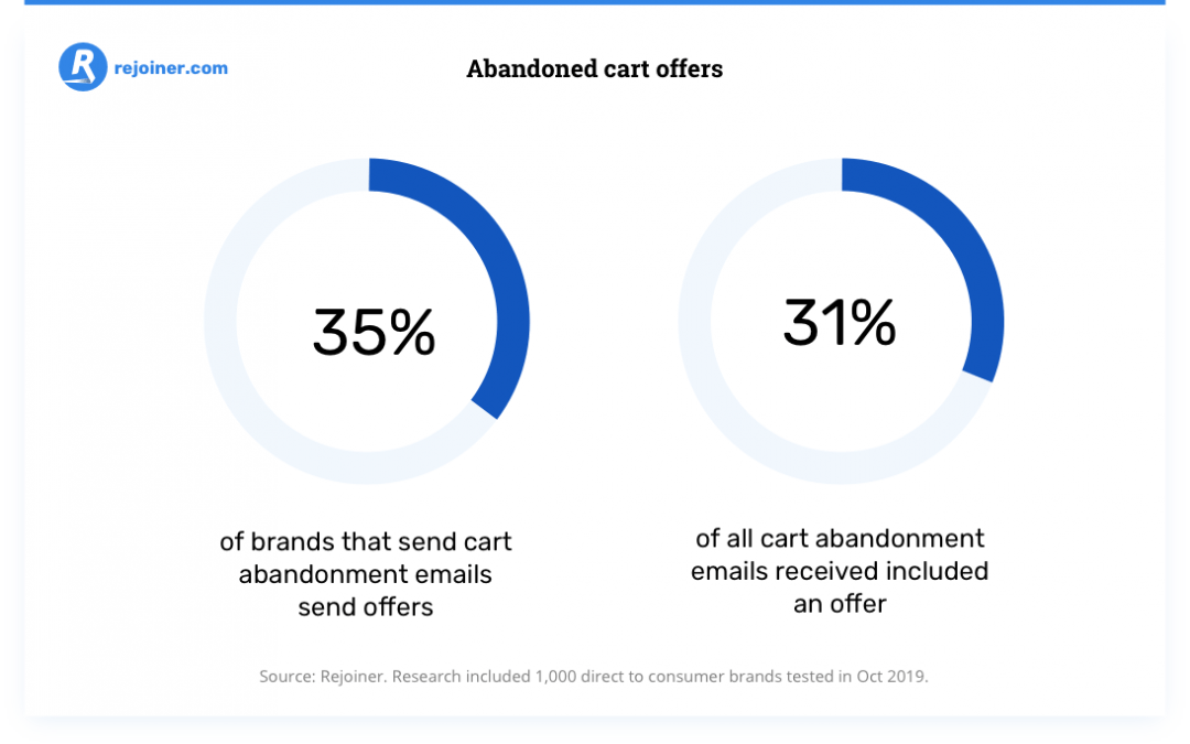 Abandoned Cart Email Offers: What We Learned from 1,000 Ecommerce Brands