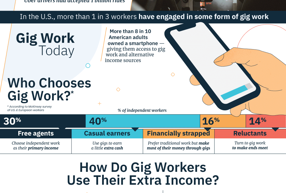 The History and Future of the Gig Economy [Infographic]