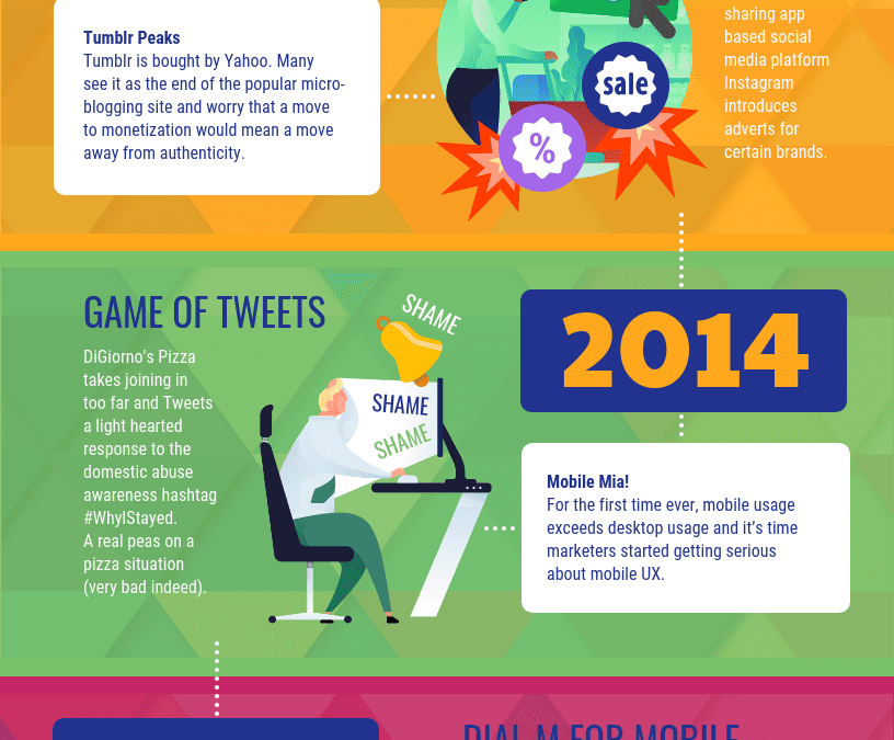 Marketing Trends of the 2010s [Infographic]
