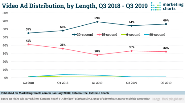LinkedIn's Faster Than Expected Growth, Podcast Ads Booming, & Facebook Updates Audience Insights
