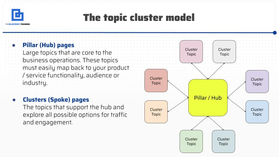 Topic Clusters: Maximize Your Content's SEO Performance