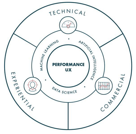 Performance UX: The Key to Increasing Conversions