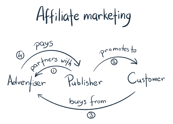 5 Tips for Starting a Career as an Affiliate Marketer