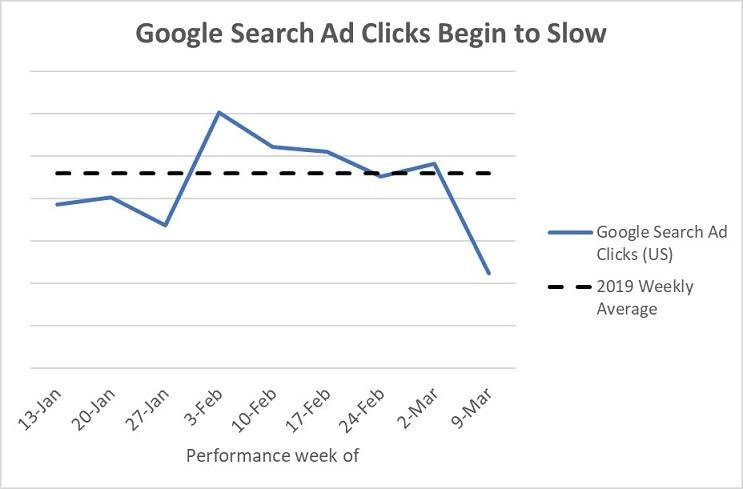 How COVID-19 Has Impacted Google Ads Results for 21 Industries [Data]