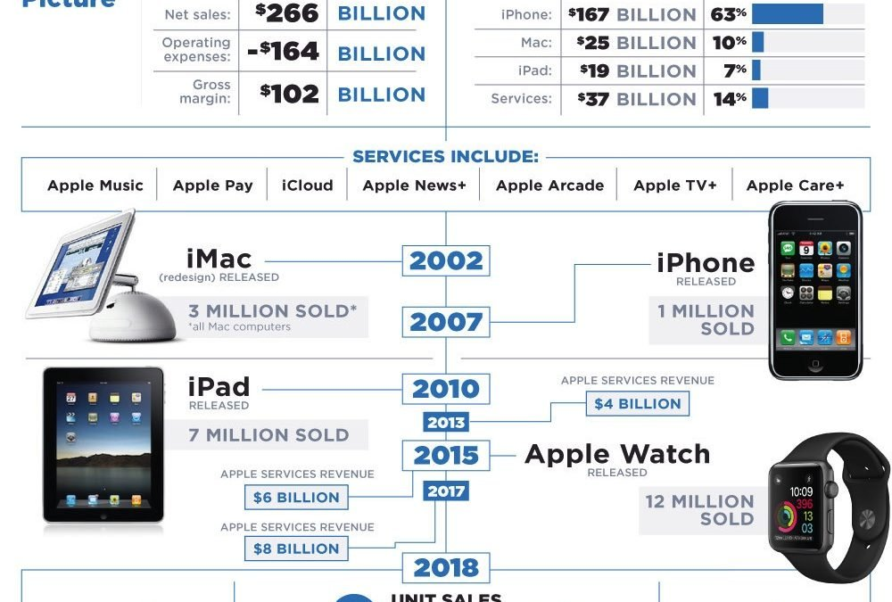 The Secret to Apple's Success [Infographic]