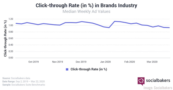 Influencers See Surging Engagement, COVID-19's Impact on B2B Marketers, & New Opportunities For Building Brand Trust