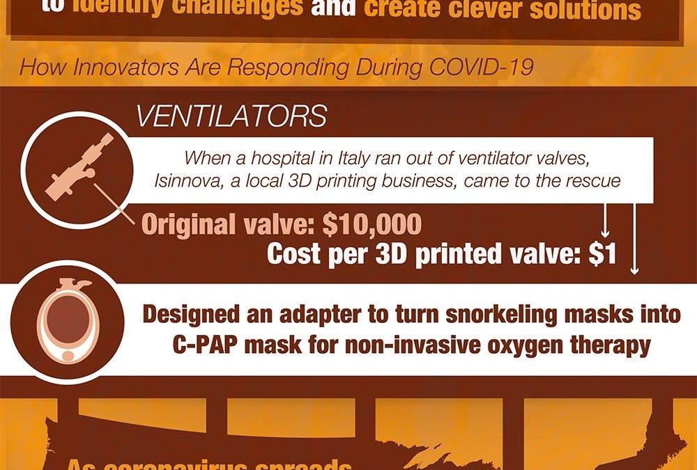 How Epidemics Spur Innovation [Infographic]
