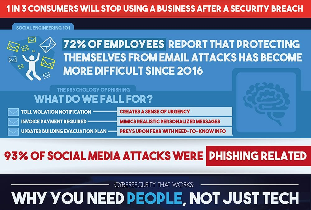 Getting Out of the Phishing Net [Infographic]