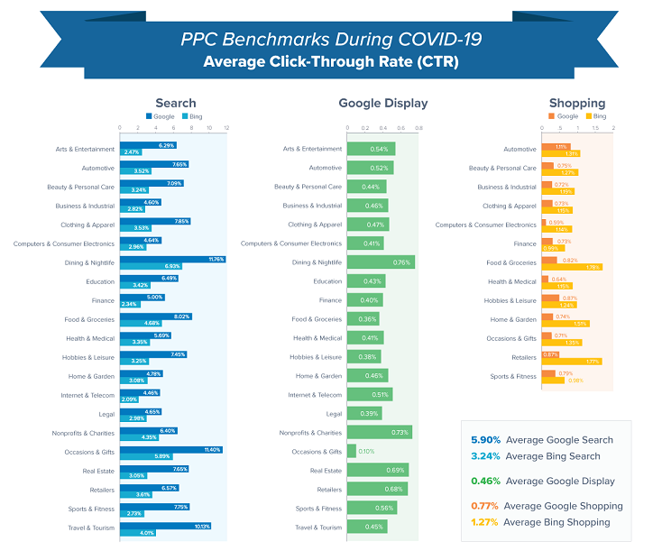 Updated Google Ads Benchmarks for Your Industry During COVID-19