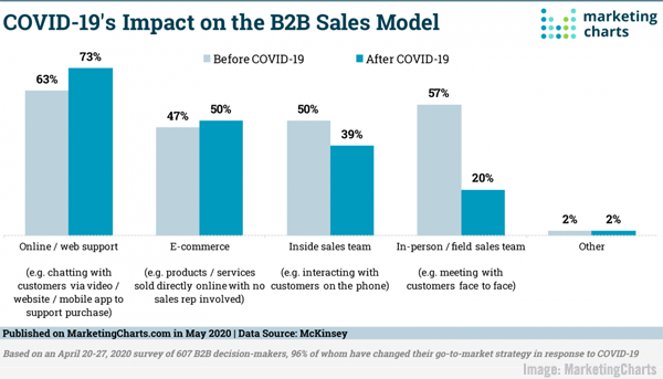 Changing B2B Sales Models, LinkedIn Adds Polls, Social Media Engagement Data, & Twitter's Scheduled Tweets
