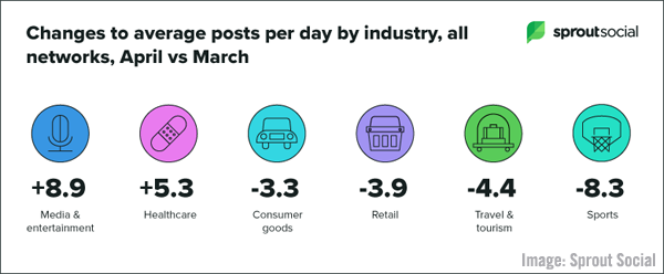 B2B Marketers Invest in Data Quality, Top Times to Post During Pandemic, LinkedIn's Engagement Trends, & Facebook's Video Updates