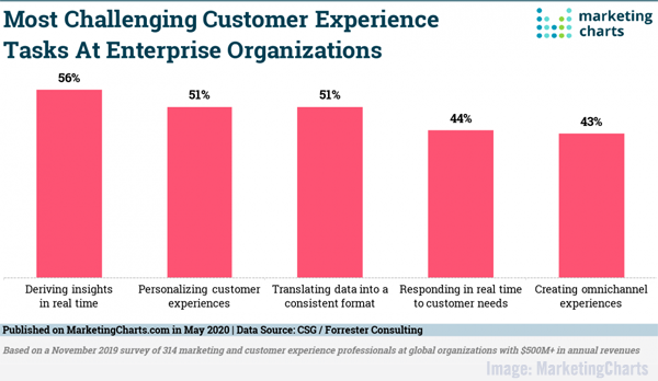 Top Enterprise Firm Challenges, What B2B Buyers Want, Mobile Ad-Buy Shift, & LinkedIn's Content Trends