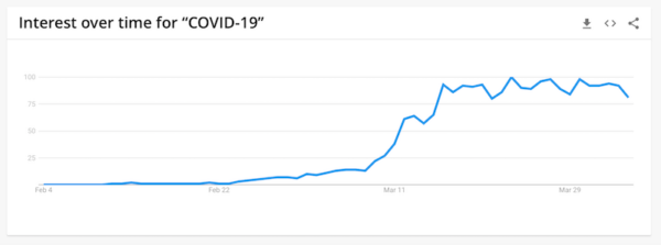 Why SEO Is More Important Than Ever—Yes, Even During COVID-19