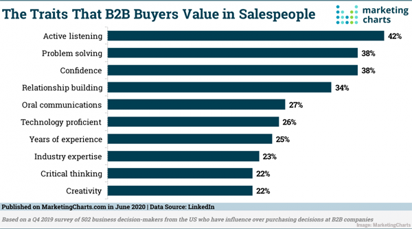 Most Valued B2B Buyer Traits, Top B2B Content Types, LinkedIn Updates Retargeting Tools, & Mobile Ad Engagement Climbs