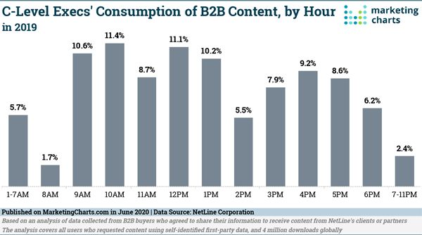 C-Suite B2B Content Consumption Study, Twitter's Scheduled Tweets, Instagram's Double Stories, & YouTube's New Chapters