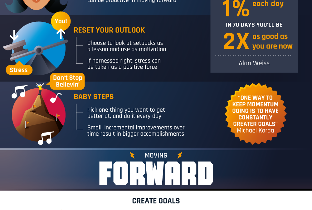 The Power of Momentum [Infographic]