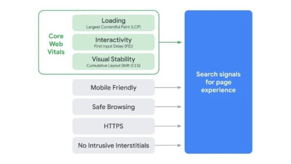 Page experience: Google's New Ranking Signal for Measuring UX