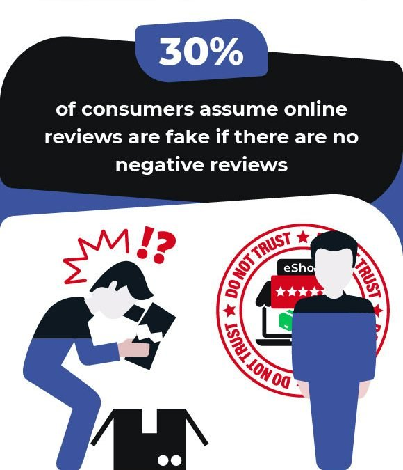 How Harmful Are Fake Online Reviews? [Infographic]