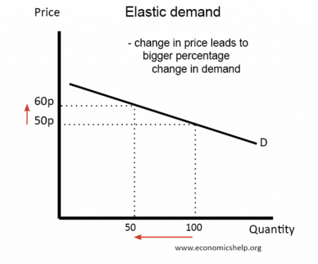 The Ultimate Price Increase Strategy for eCommerce