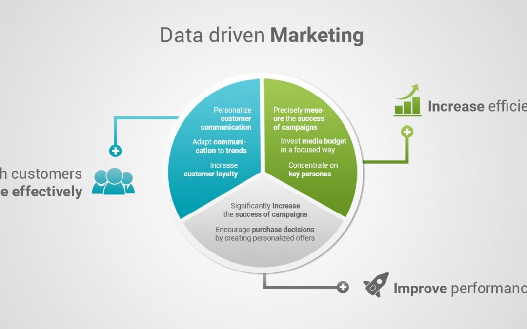 The Essential Email Marketing Metrics to Use in Making Data-Driven Decisions