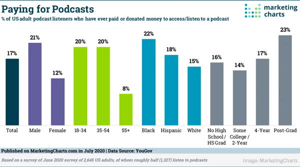 Digital Ad Budgets To Grow In 2021, Google's Rich Results Tool Goes Mainstream, & More Listeners Are Paying For Podcasts