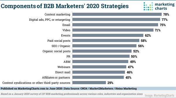 Top B2B Strategies, 2021 Ad Market Recovery Forecast, Brands Spending More on Social, Facebook's Giphy Buy Under Review