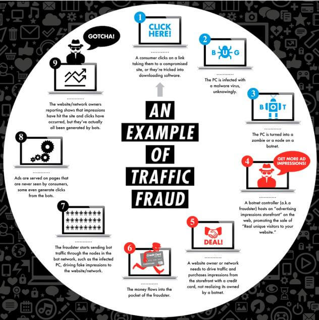 Is Click Fraud Devouring Your Ad Budget?