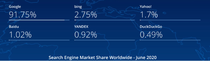 Bing Ads Market Share and Price Comparison