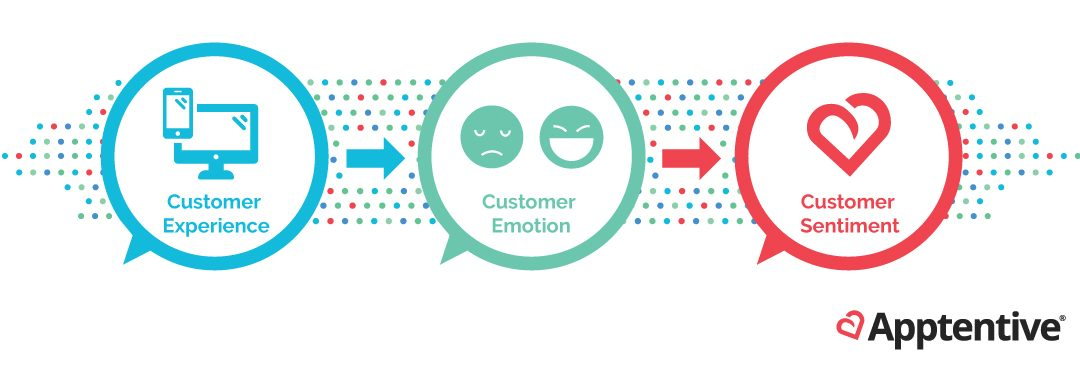 Customer Emotion is the Heart of a Successful Post-Pandemic Digital Transformation Plan
