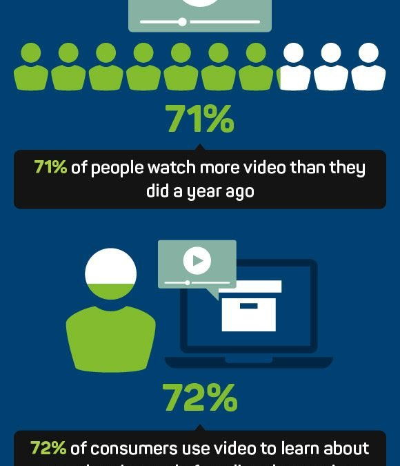 Why Video Marketing is Crucial for Your Online Business