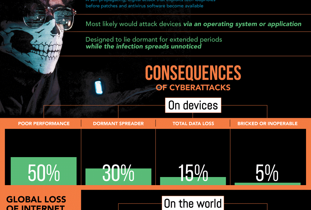 Are We Ready For a Cyber Pandemic? [Infographic]