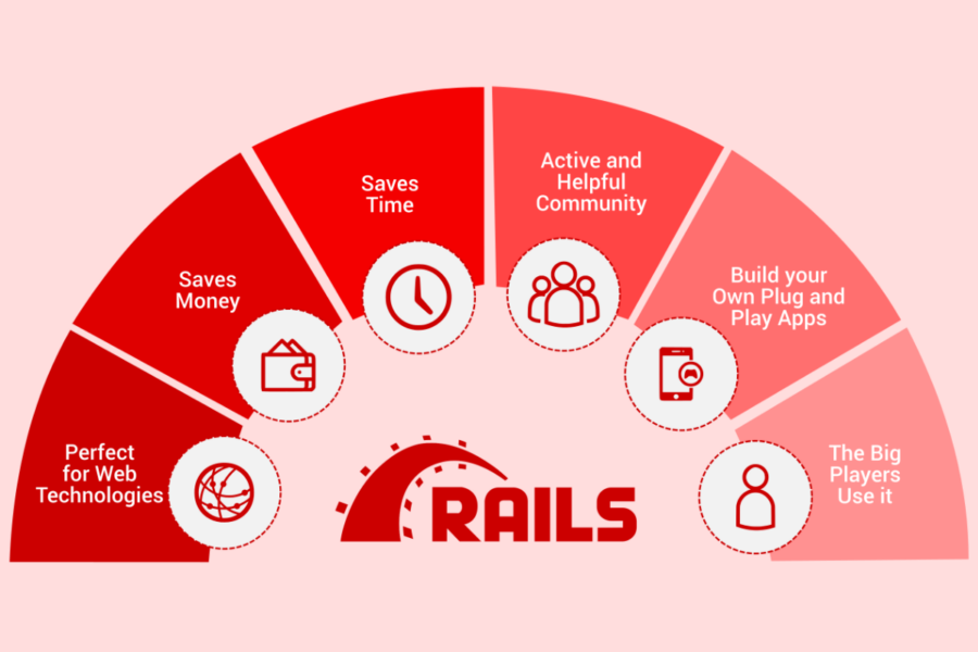 Why Ruby on Rails is Perfect for eCommerce Web Development in 2020