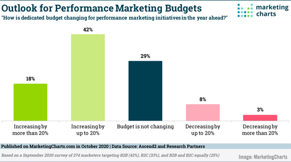B2B Marketers Face Rising Content Demands, Google's Mobile Voice Assistant, Performance Marketing Budgets Grow, & The Hyper-Relevant Ad Balancing Act