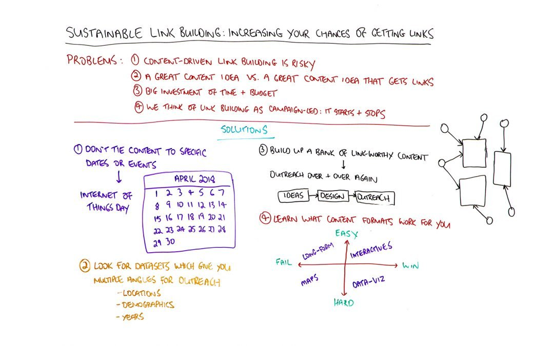 Sustainable Link Building: Increasing Your Chances of Getting Links — Best of Whiteboard Friday
