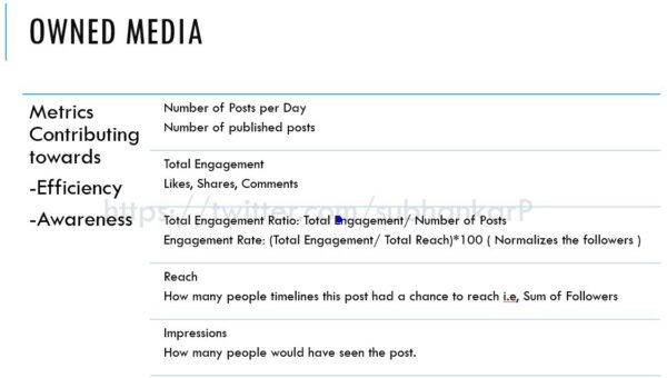 How to Leverage Social Media Metrics for Maximum Impact