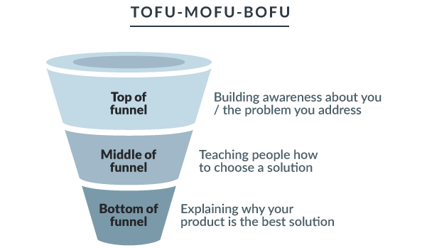 Get More Bottom-Funnel Conversions With These 6 Expert Strategies