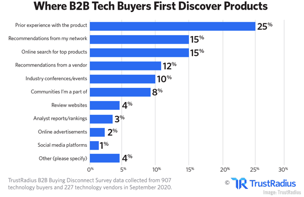 B2B Buying Disconnect Study, Google's SERP Video Carousels, B2B Event ROI Data, & Instagram's New Story Reactions