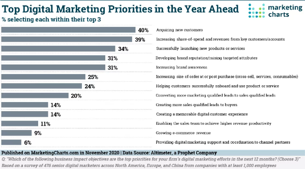 Digital Marketing Priorities, Ultimate CX, B2B Burnout, The Power of Podcasting