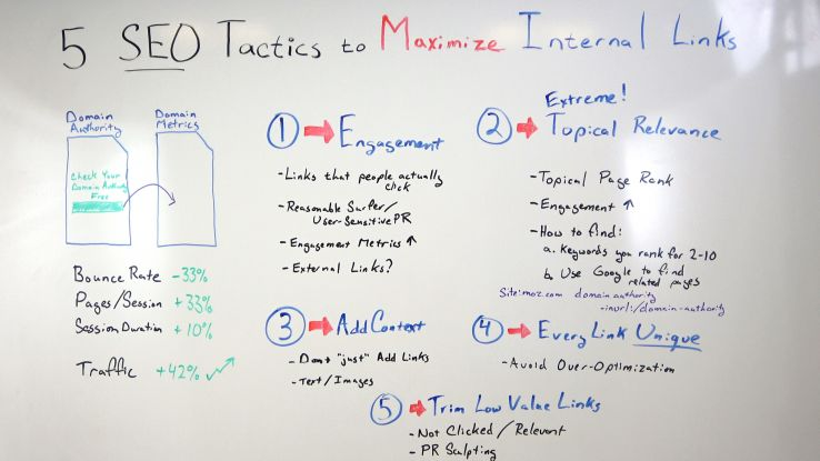 5 SEO Tactics to Maximize Internal Links — Whiteboard Friday