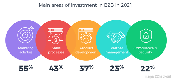 Top B2B Investments For 2021, LinkedIn's New Company Product Pages, Adobe's CX Report, & Google's 3D Search Content