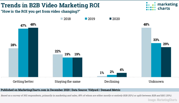 B2B Video ROI Climbs, Google Updates Audience Manager, Rising Social Network Usage Forecast, & Qualtrics Files For IPO