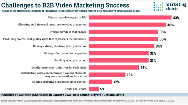 Top B2B Video Marketing Challenges, Google Axing Teasers, Changing B2B ABM Objectives, & LinkedIn's Strong Revenue Growth