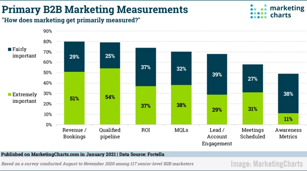 B2B Marketers Focus on Revenue, Top B2B Channel Strategies, LinkedIn's Rising Engagement, & Google Ads' Phrase Match Changes