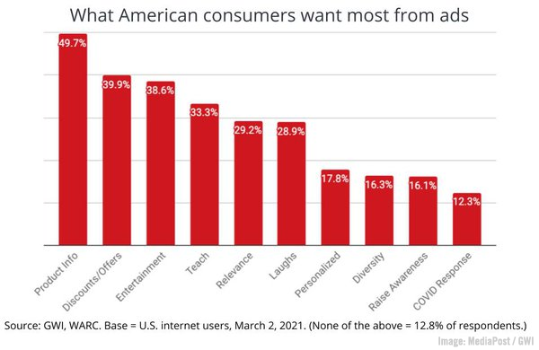 Emotional Connections Top Brand Loyalty Study, YouTube's New Metrics, & Google My Business Adds Audience Discovery Data