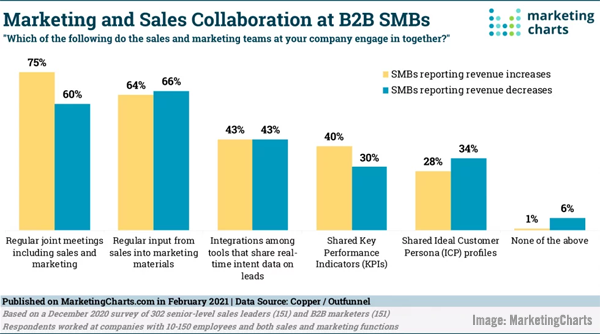 How B2B Tech Marketing Is Changing, The Rising Influence of Online Communities, B2B Sales & Marketing Sharing Study, & Brand vs Direct Response Campaign Report