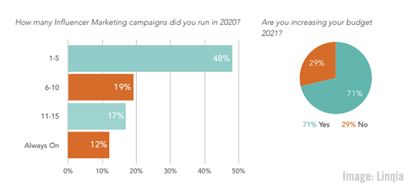 CMO Priorities Study, Global State of Media Report, Google Updates Ad Insights, & U.S. Ad Spending Surges