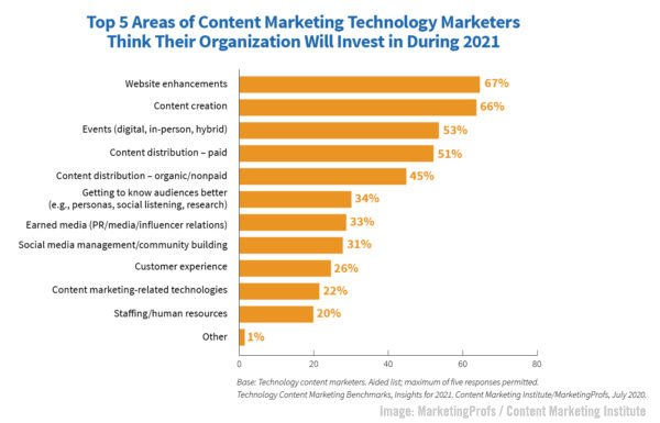 B2B Tech Content Marketing Priorities, Spotify Podcast Audience Tops Apple, & LinkedIn's New Video Cover Stories